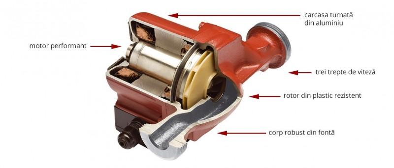 Pompa de recirculare FERRO 25-40/130