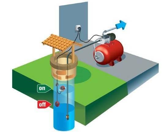 Schema de functionare a hidroforului