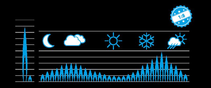 Poza Centrala termica pe gaz in condensatie DAIKIN D2CND 35, kit evacuare inclus