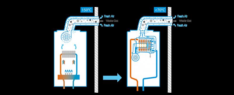 Poza Centrala termica pe gaz in condensatie DAIKIN D2TND 28 doar incalzire, kit evacuare inclus