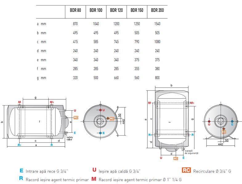 Boiler tanc in tanc ARISTON BDR 120