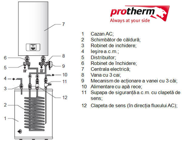 Centrala electrica PROTHERM RAY 28Kw