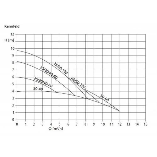 Pompa de circulatie KSB CALIO 25/80 -180