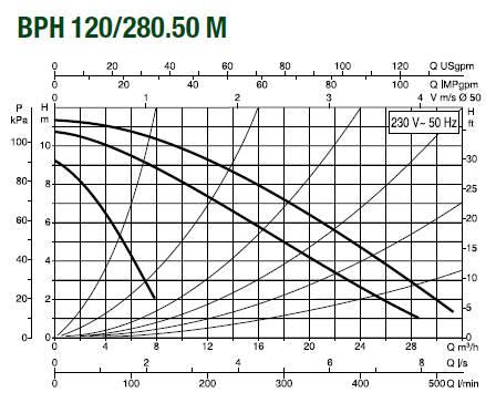 Pompa de recirculare DAB BPH 120/280.50M