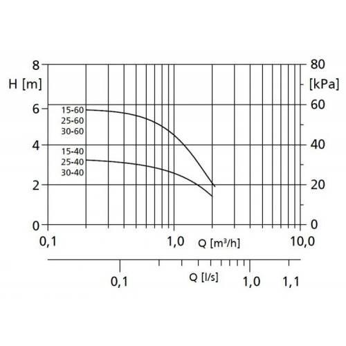 Pompa de circulatie KSB CALIO S 25/60 -180