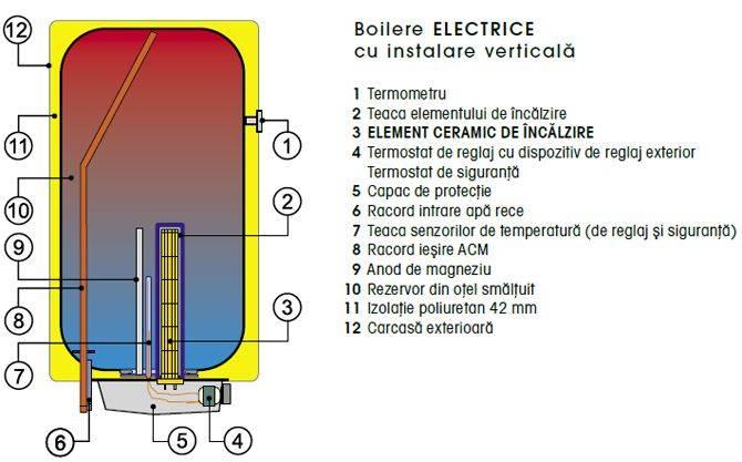 Boiler electric DRAZICE OKCE 180 L
