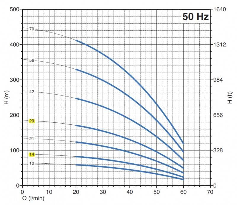 Pompa submersibila PANELLI 95 PR 2 N/14