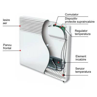Convector electric de perete ATLANTIC