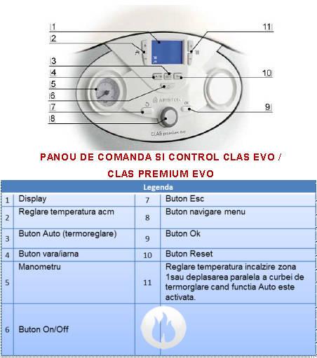 Centrala termica in condensatie ARISTON CLAS PREMIUM EVO 24FF
