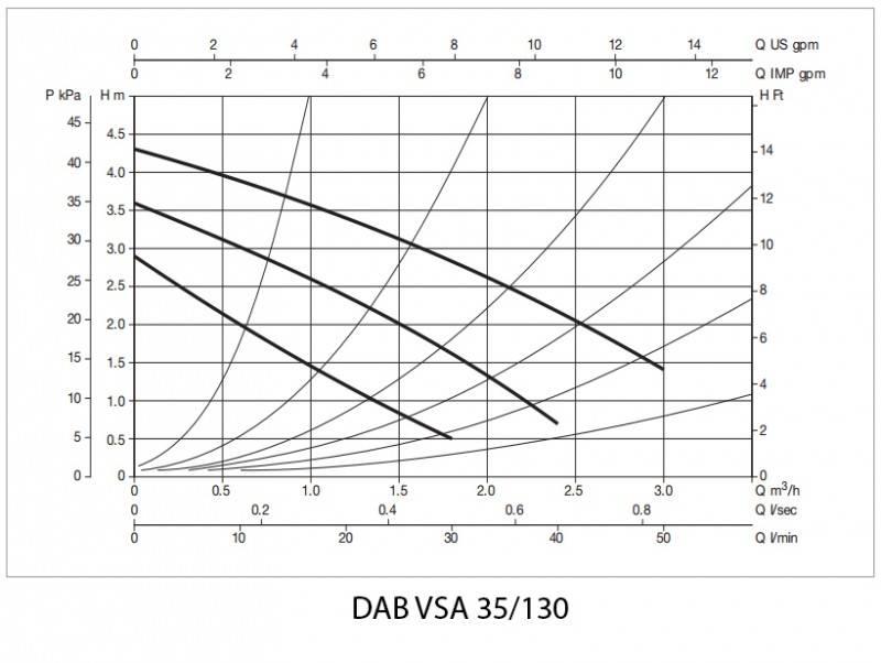 Pompa de recirculare DAB VSA 35 130