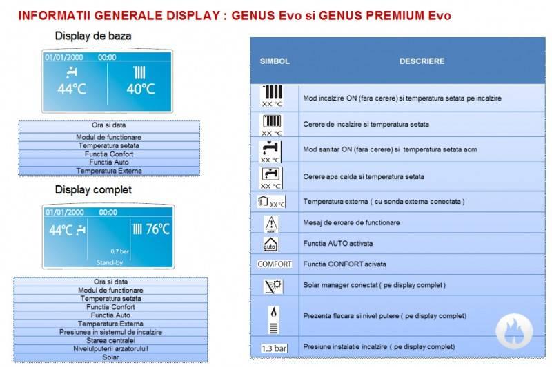 Centrala termica in condensatie ARISTON GENUS PREMIUM EVO 24FF