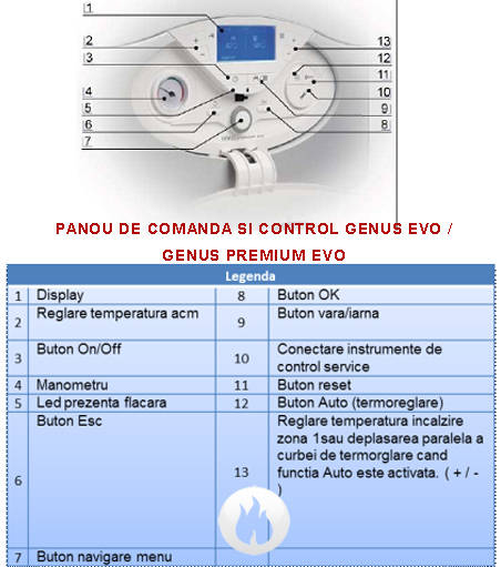 Centrala termica in condensatie ARISTON GENUS PREMIUM EVO 30FF