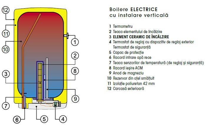 Poza Boiler electric DRAZICE OKCE 160 L