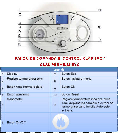 Centrala termica in condensatie ARISTON CLAS PREMIUM EVO 30FF
