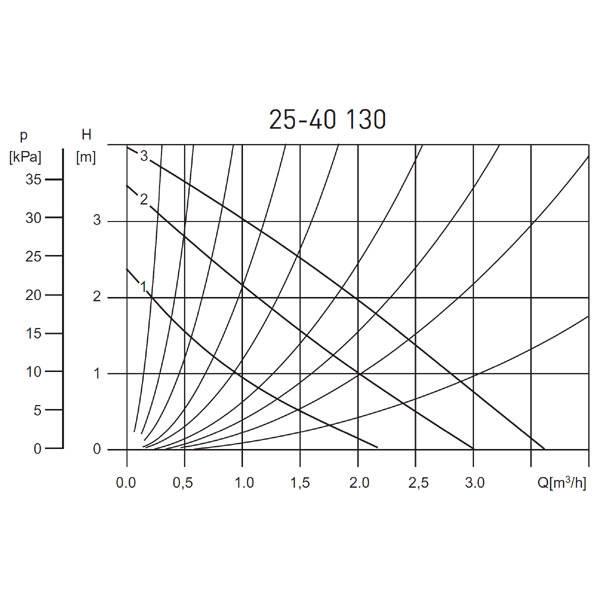 Pompa de recirculare FERRO 25 40 130