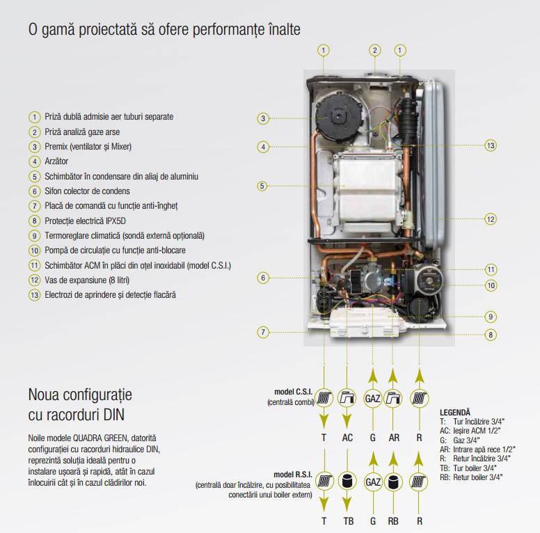 Poza Centrala termica pe gaz in condensatie BERETTA QUADRA GREEN 25 CSI ErP
