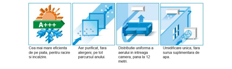 Poza Aparat aer conditionat DAIKIN Ururu Sarara Bluevolution FTXZ50N-RXZ50N Inverter 18000 BTU, Wi-Fi, Clasa A+++