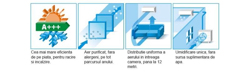Aparat aer conditionat DAIKIN Ururu Sarara Bluevolution FTXZ35N-RXZ35N Inverter 12000 BTU, Wi-Fi, Clasa A+++. Poza 9771