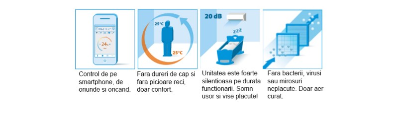 Poza Aparat aer conditionat DAIKIN Comfora Bluevolution FTXP20L-RXP20L, Inverter 7000 BTU, Wi-Fi Ready, Clasa A++