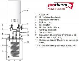 Poza Centrala electrica PROTHERM RAY 6 Kw