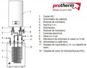 Poza Centrala electrica PROTHERM RAY 12 Kw