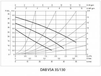 Poza Pompa de recirculare DAB VSA 35 130