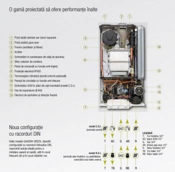 Poza Detalii Centrala termica pe gaz in condensatie BERETTA QUADRA GREEN 30 CSI