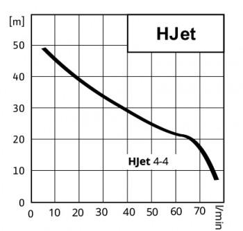 Poza Hidrofor WILO Hjet 4-4 EM 24 l, 1.1 kw