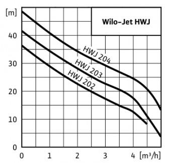 Poza Hidrofor WILO HWJ 203 X EM 24L, 0.75 kw